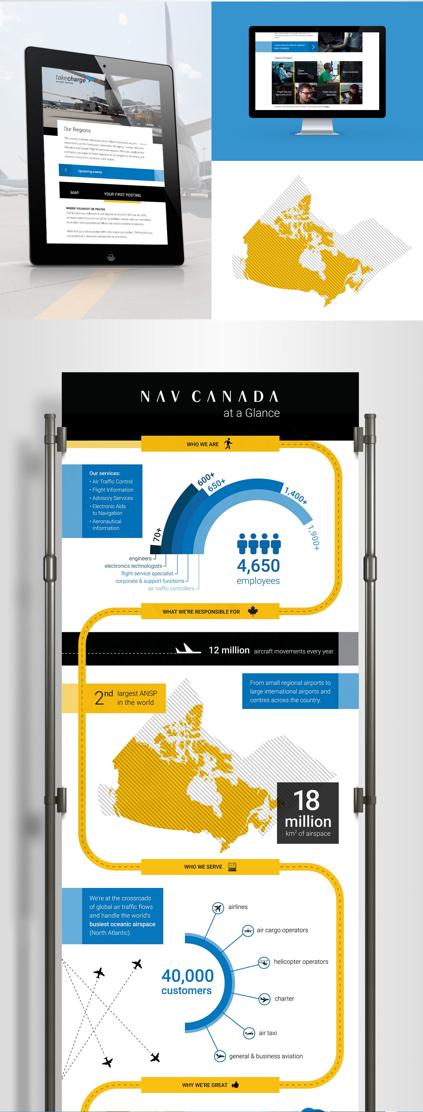 Tablet and desktop view of the NAV CANADA Website and an infographic for the companie's statistic